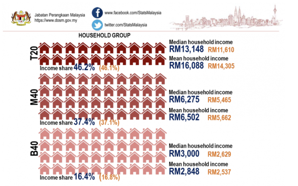 malaysia household b40 m40 t20 household income