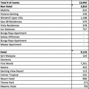 total number of rooms at genting