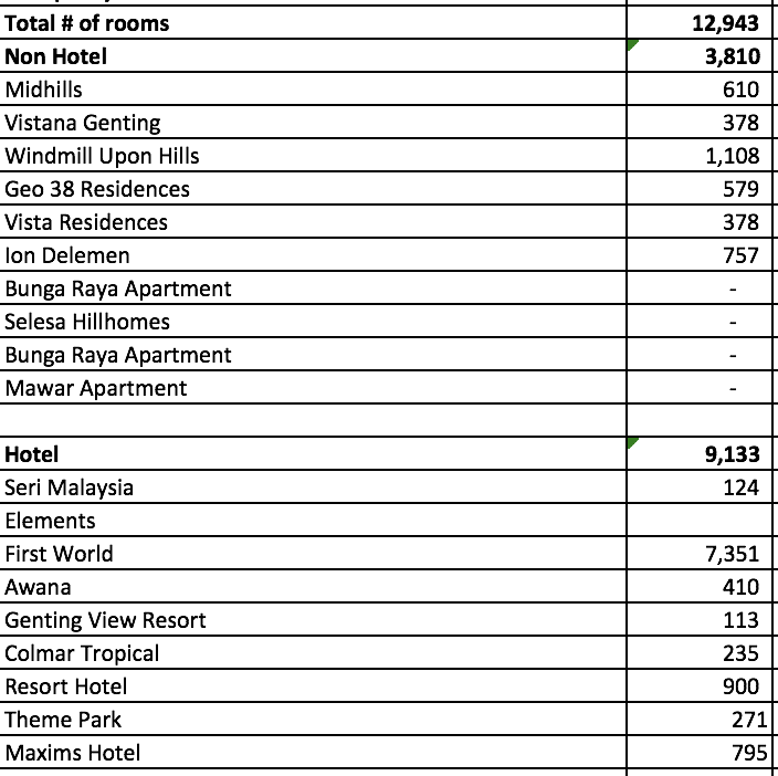Genting Rooms Occupancy Rate Estimation