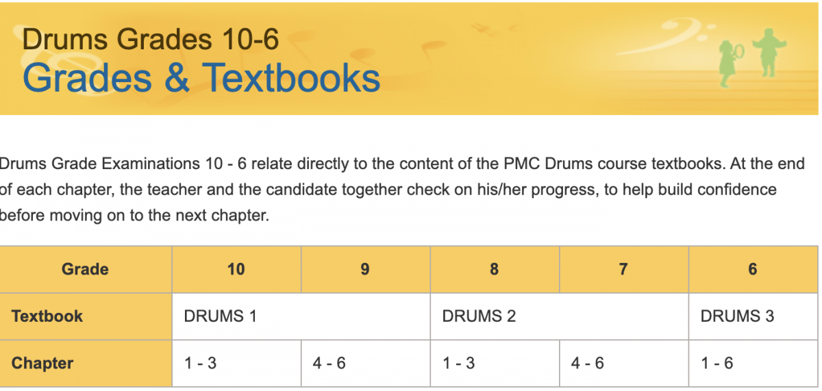 Preparation for Drum Yamaha Grade 10 Examination