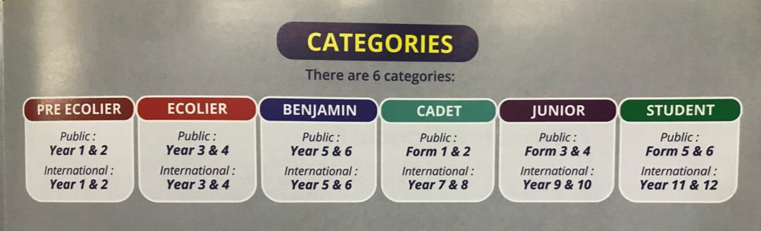 kangaroo math categories
