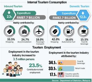malaysia tourism industries 2018