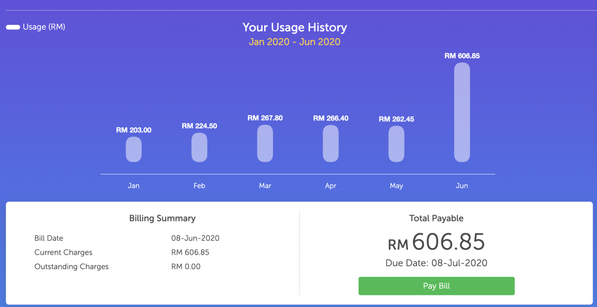 My TNB Bill Spike to RM606.85 for June 2020 Bill