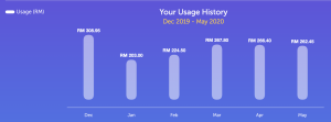tnb electricity bill during MCO april may 2020