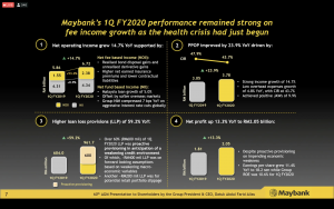 maybank 60th annual general meeting Q1 FY2020 performance