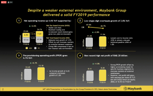 maybank 60th annual general meeting solid FY2019 performance